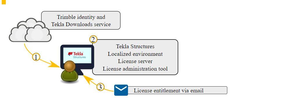 Tekla Environment Download